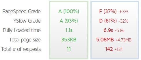 Performance-Vergleich zweier WordPress Webseiten.